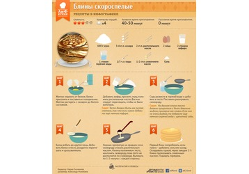 Как приготовить блины-скороспелки, фото — «Реклама Кубани»