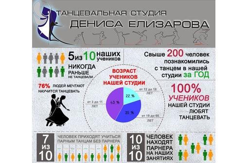Танцевальная студия Дениса Елизарова ! Приглашаем на занятия! Запись круглый год!, фото — «Реклама Севастополя»