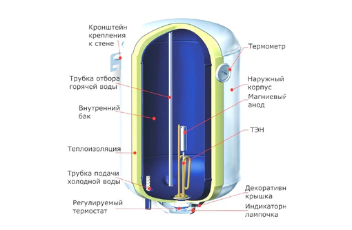 Ремонт бойлеров,чистка! качественно! быстро! с гарантией!, фото — «Реклама Севастополя»