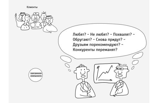 Программы лояльности для клиентов. Разработка и внедрение, фото — «Реклама Севастополя»