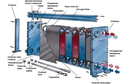 Пластинчатые и кожухотрубные теплообменные аппараты, фото — «Реклама Симферополя»