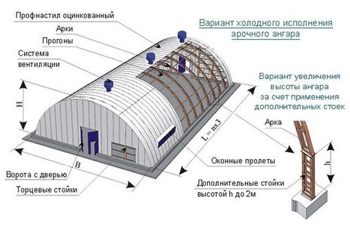 Изготовление каркасных сооружений (ангары, павильоны, склады)., фото — «Реклама Севастополя»