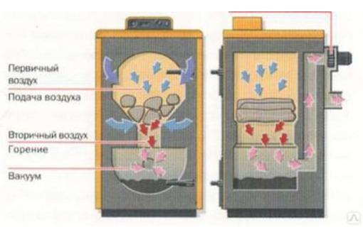 Твердотопливный котел Евпатория продам цена купить, фото — «Реклама Евпатории»