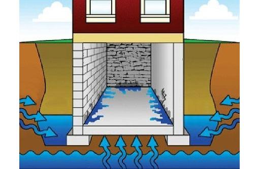 гидроизоляция фундамента бетонных поверхностей, фото — «Реклама Новороссийска»