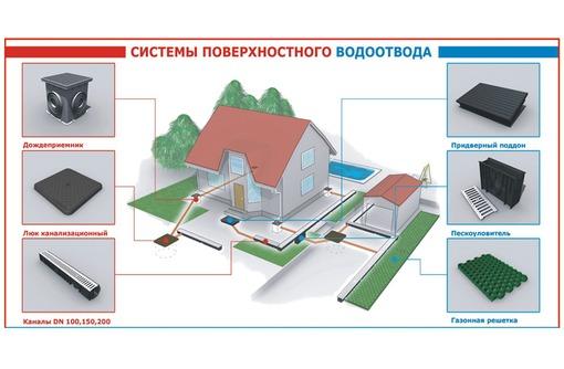 Продам поверхностный водоотвод Аквасток, Европласт:, фото — «Реклама Краснодара»