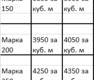 Бетон товарный, всех марок в Симферополе и Крыму - доставка миксерами, паспорт качества, фото — «Реклама Крыма»